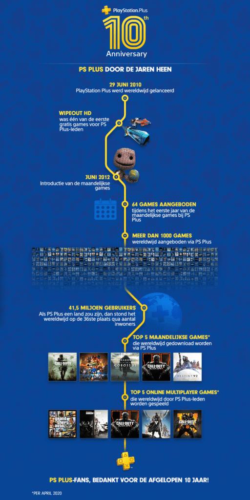 playstation plus 10 jaar infographic