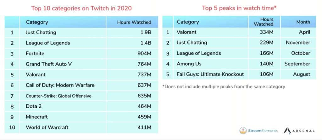 twitch top 10